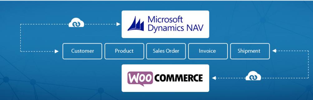 Microsoft Dynamic NAV koppeling met Woocommerce.