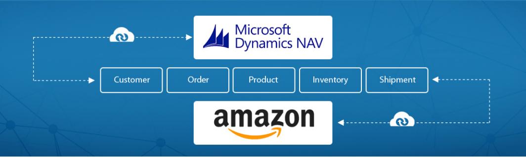 Microsoft Dynamics NAV koppelen aan Amazon