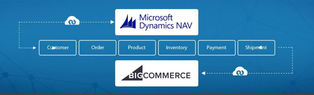 Microsoft Dynamic NAV koppeling met BigCommerce.