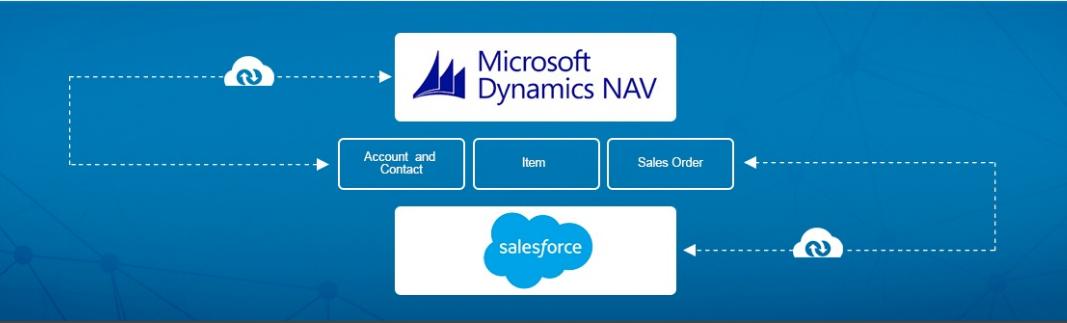 Microsoft Dynamics NAV koppelen aan SalesForce