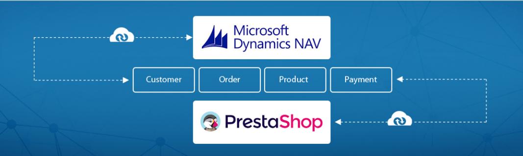 Microsoft Dynamics NAV koppelen aan Prestashop